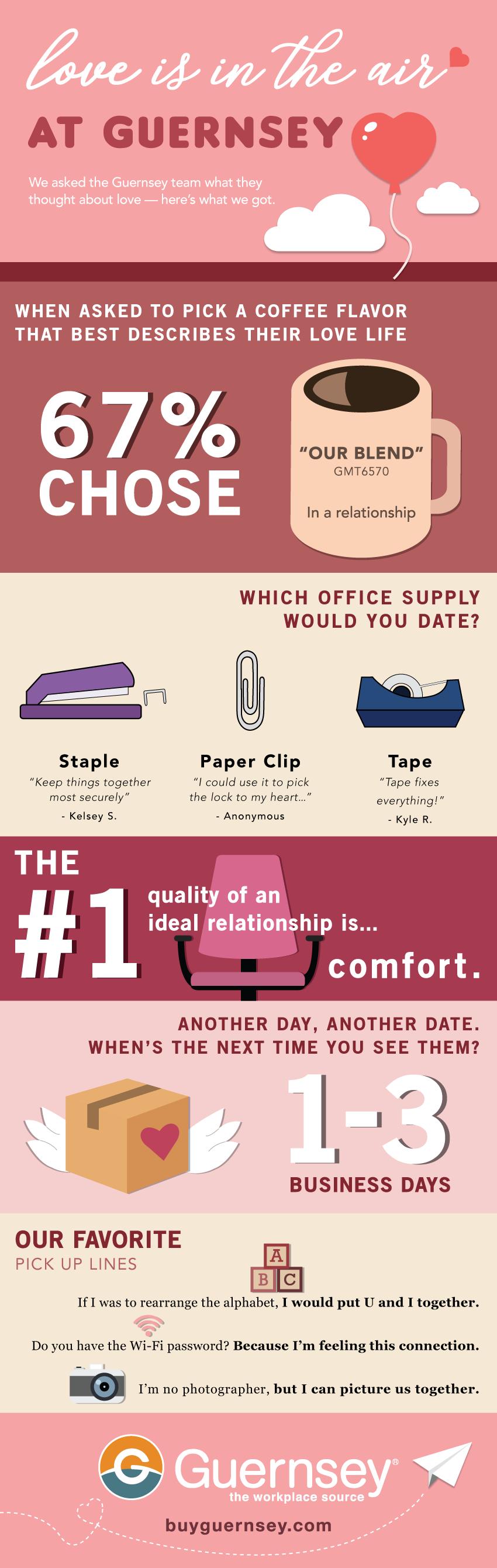 Guernsey Valentine's Day Infographic