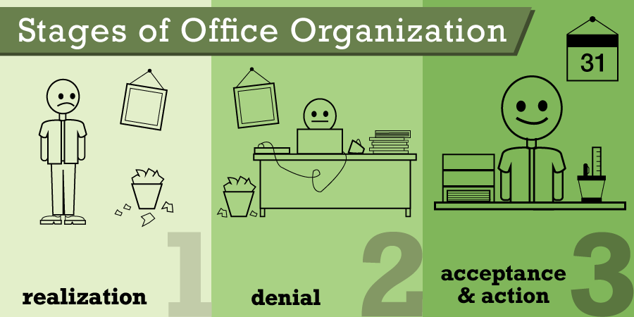 Stages of Office Organization